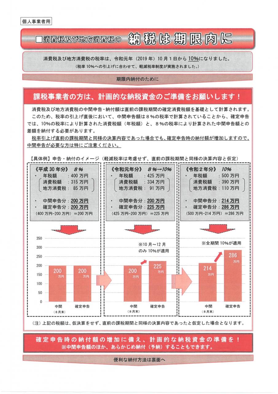 税 納税 期限 消費
